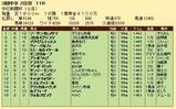 第27S:12月2週 中日新聞杯 成績