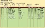 第32S:07月1週 函館スプリントS 成績