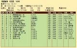 第33S:12月2週 香港マイル 成績