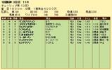第19S:03月2週 チューリップ賞 成績