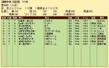 第20S:12月4週 愛知杯 成績