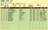 第18S:05月3週 京王杯スプリングC 成績