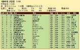 第28S:03月2週 中京記念 成績