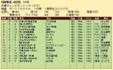 第30S:05月1週 兵庫CS 成績