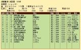 第35S:05月1週 青葉賞 成績