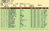 第28S:11月3週 彩の国浦和記念 成績