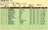 第26S:11月4週 マイルCS 成績