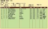 第20S:12月1週 京阪杯 成績