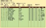 第35S:05月3週 ヴィクトリアマイル 成績