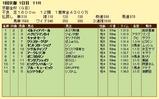 第18S:01月1週 京都金杯 成績