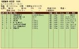 第35S:05月2週 仏1000G 成績