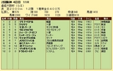 第18S:04月1週 産経大阪杯 成績