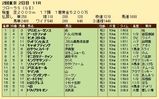 第30S:04月4週 フローラS 成績