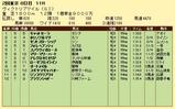 第17S:05月3週 ヴィクトリアマイル 成績