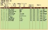 第24S:08月4週 札幌記念 成績