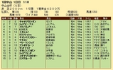 第26S:01月1週 中山金杯 成績