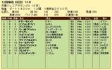 第18S:11月4週 兵庫ジュニアグランプリ 成績