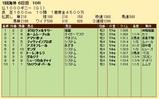 第22S:05月2週 仏1000ギニー 成績