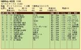第35S:12月3週 カペラS 成績