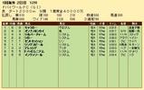 第27S:03月5週 ドバイWC 成績