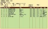 第28S:02月1週 東京新聞杯 成績