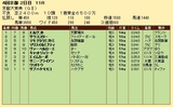 第34S:10月2週 京都大賞典 成績
