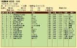 第35S:07月2週 プロキオンS 成績