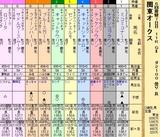 第34S:06月3週 関東オークス