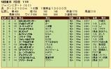 第29S:12月1週 JCD 成績