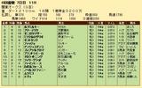 第31S:06月3週 関東オークス 成績