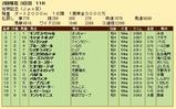 第35S:02月2週 佐賀記念 成績