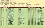 第27S:12月5週 兵庫GT 成績