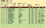 第32S:03月1週 ダイオライト記念 成績