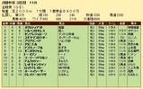 第25S:06月1週 金鯱賞 成績