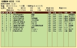 第28S:03月4週 阪神大賞典 成績