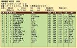 第28S:05月1週 兵庫CS 成績