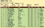 第35S:05月2週 NHKマイルC 成績