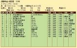 第28S:03月4週 スプリングS 成績