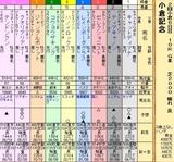 第29S:08月1週 小倉記念