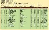 第26S:05月1週 兵庫チャンピオンシップ 成績