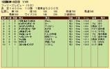 第29S:03月3週 フィリーズレビュー 成績