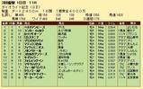 第29S:03月1週 ダイオライト記念 成績