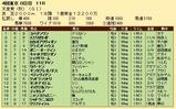 第26S:11月1週 天皇賞秋 成績