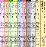 第35S:04月4週 福島牝馬S