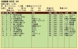 第30S:08月2週 函館2歳S 成績