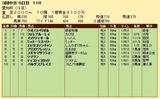 第22S:12月4週 愛知杯 成績