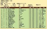 第32S:01月3週 京成杯 成績