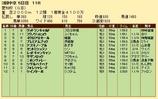 第24S:12月4週 愛知杯 成績