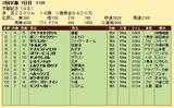 第34S:02月4週 京都記念 成績