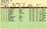 第31S:02月1週 小倉大賞典 成績
